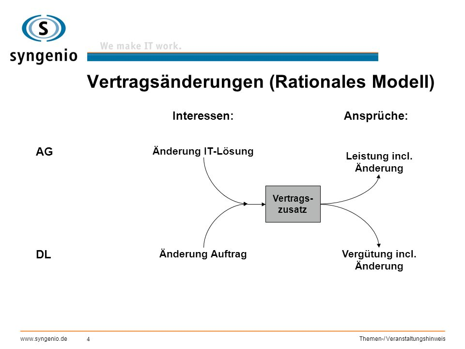 4 www.syngenio.deThemen-/ Veranstaltungshinweis Vertragsänderungen (Rationales Modell) AG DL Interessen: Änderung IT-Lösung Änderung Auftrag Vertrag V