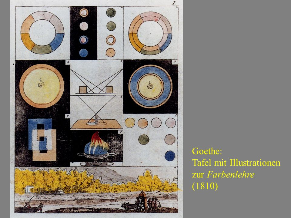 Goethe: Tafel mit Illustrationen zur Farbenlehre (1810)