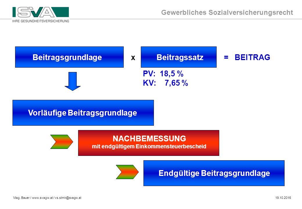 Gewerbliches Sozialversicherungsrecht Mag. Bauer / www.svagw.at / vs.stmk@svagw.at19.10.2015 Beitragsgrundlage x Beitragssatz = BEITRAG Vorläufige Bei