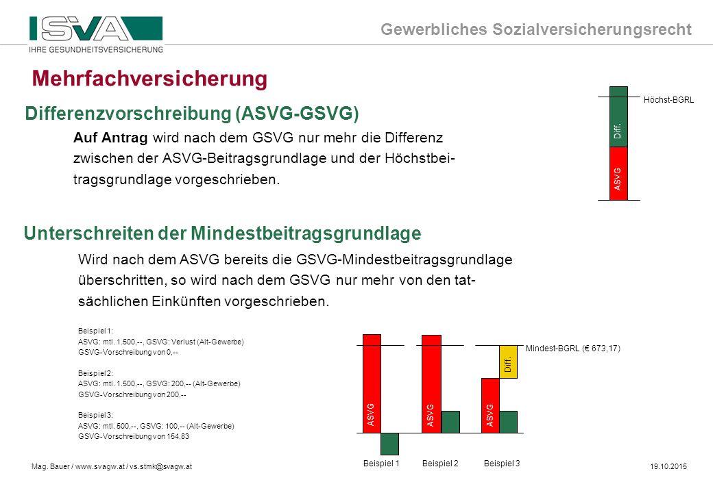 Gewerbliches Sozialversicherungsrecht Mag. Bauer / www.svagw.at / vs.stmk@svagw.at19.10.2015 Auf Antrag wird nach dem GSVG nur mehr die Differenz zwis