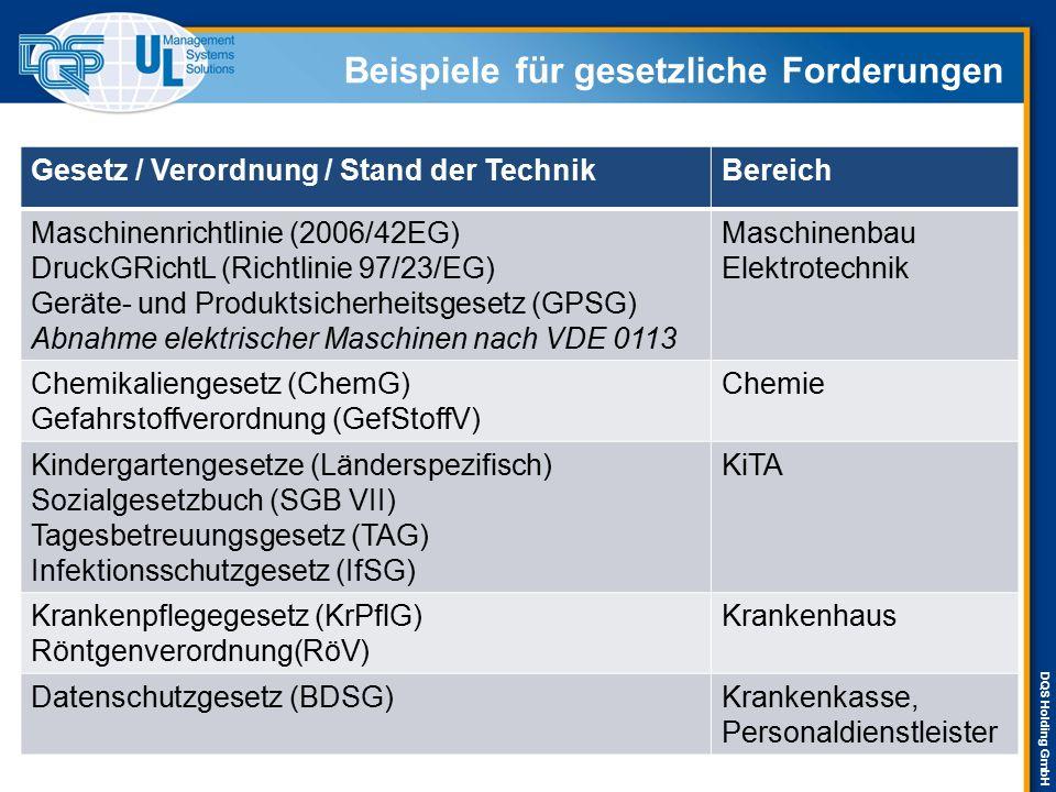 DQS Holding GmbH Beispiele für gesetzliche Forderungen Gesetz / Verordnung / Stand der TechnikBereich Maschinenrichtlinie (2006/42EG) DruckGRichtL (Ri