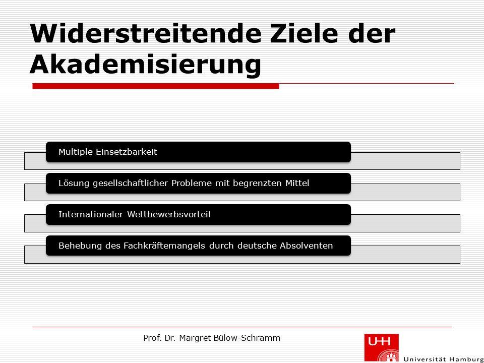 Widerstreitende Ziele der Akademisierung Multiple EinsetzbarkeitLösung gesellschaftlicher Probleme mit begrenzten MittelInternationaler WettbewerbsvorteilBehebung des Fachkräftemangels durch deutsche Absolventen 14