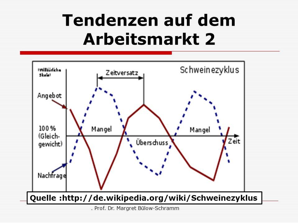 Tendenzen auf dem Arbeitsmarkt 2. Prof. Dr. Margret Bülow-Schramm Quelle :http://de.wikipedia.org/wiki/Schweinezyklus