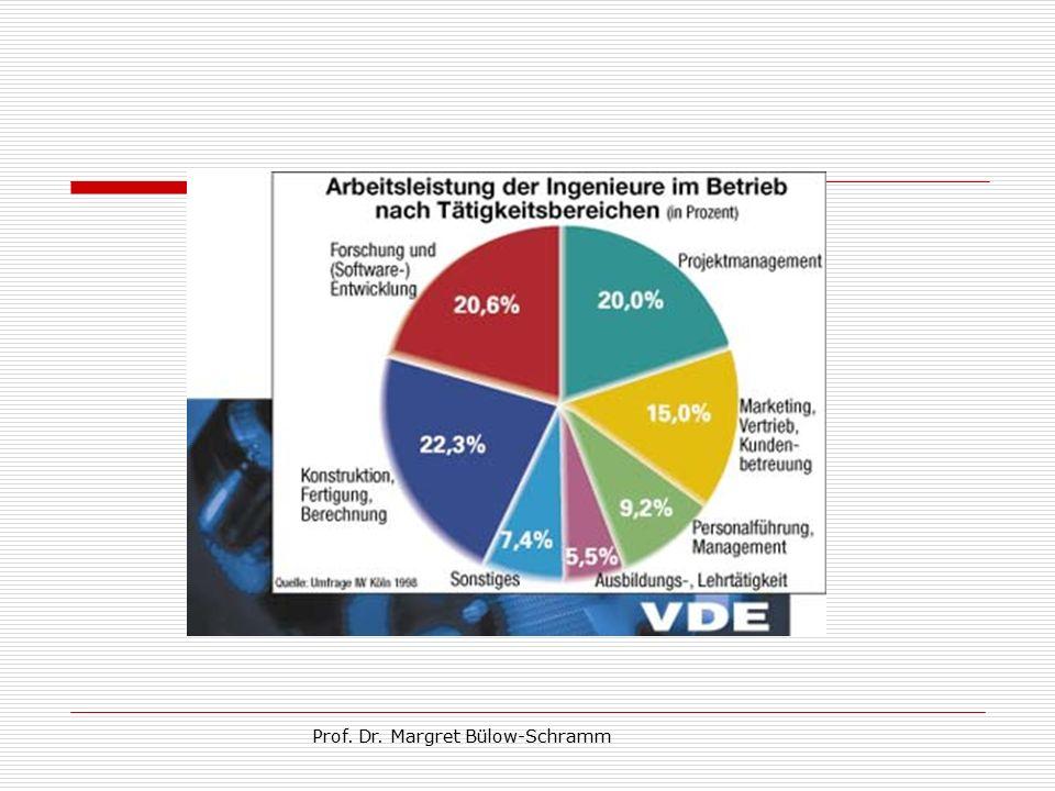 Das Bild des Ingenieurs Zum Prof. Dr. Margret Bülow-Schramm Vom