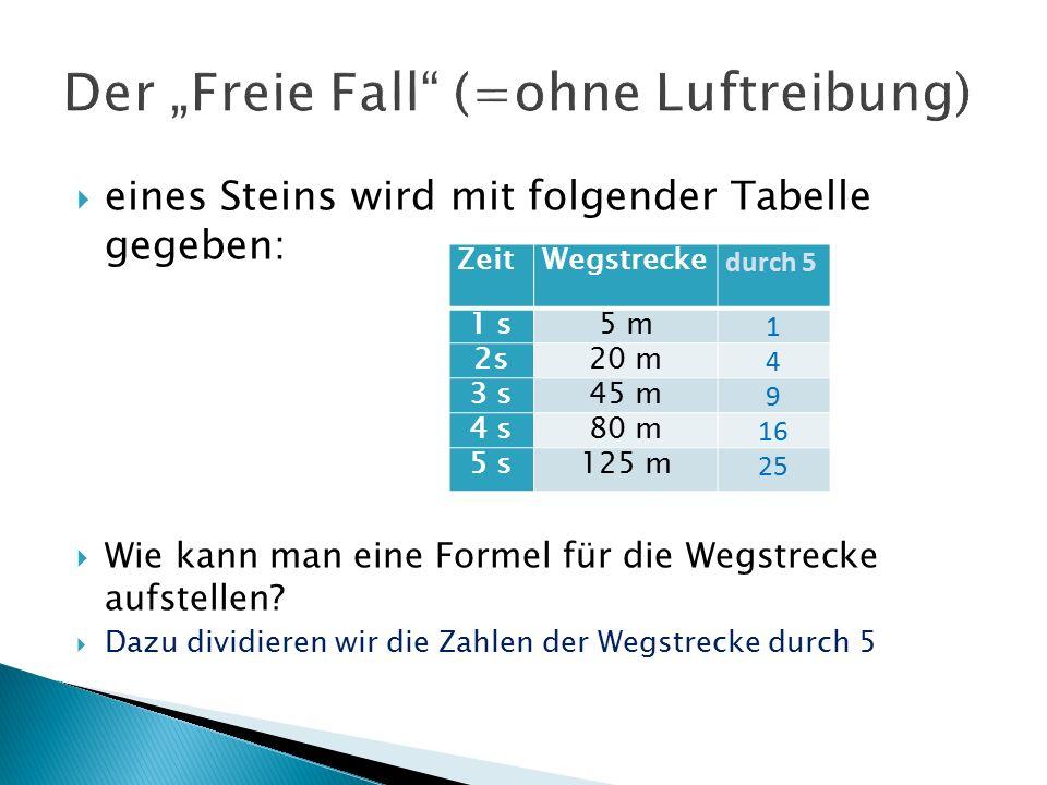 eines Steins wird mit folgender Tabelle gegeben:  Wie kann man eine Formel für die Wegstrecke aufstellen.