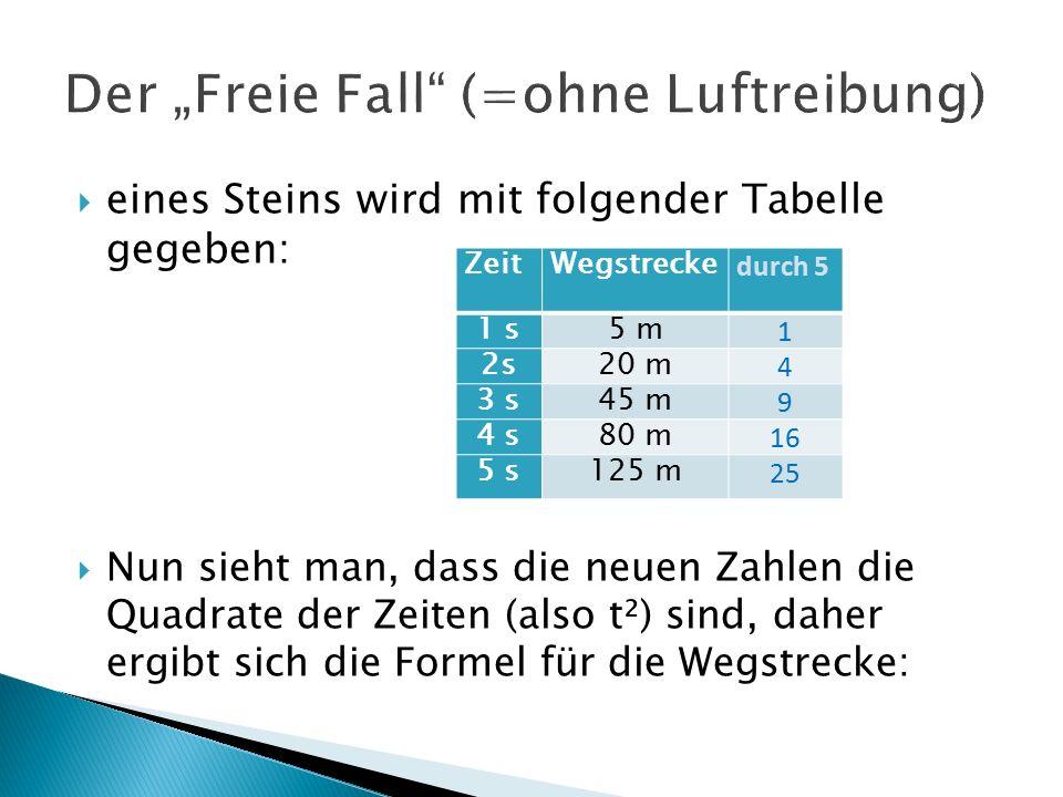  eines Steins wird mit folgender Tabelle gegeben:  Nun sieht man, dass die neuen Zahlen die Quadrate der Zeiten (also t²) sind, daher ergibt sich die Formel für die Wegstrecke: ZeitWegstrecke durch 5 1 s5 m 1 2s20 m 4 3 s45 m 9 4 s80 m 16 5 s125 m 25