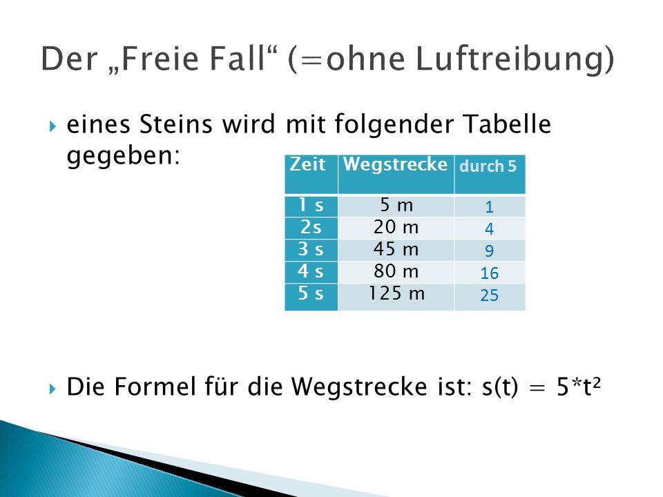  eines Steins wird mit folgender Tabelle gegeben:  Die Formel für die Wegstrecke ist: s(t) = 5*t² ZeitWegstrecke durch 5 1 s5 m 1 2s20 m 4 3 s45 m 9 4 s80 m 16 5 s125 m 25