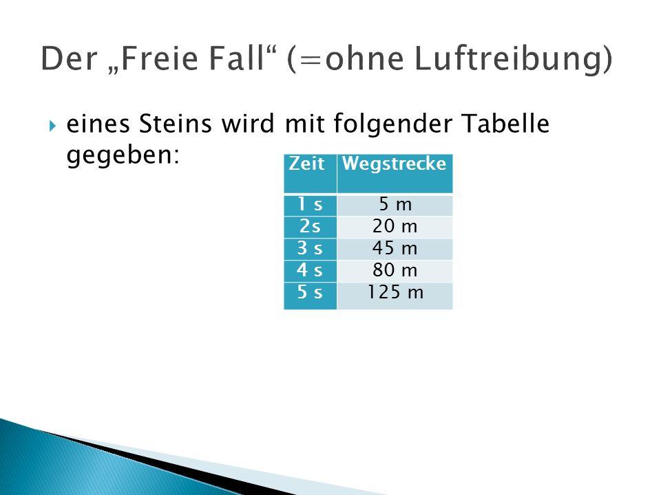  eines Steins wird mit folgender Tabelle gegeben: ZeitWegstrecke 1 s5 m 2s20 m 3 s45 m 4 s80 m 5 s125 m