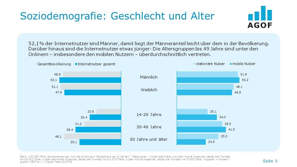 Seite 5 Soziodemografie: Geschlecht und Alter Männlich Weiblich 14-29 Jahre 30-49 Jahre 50 Jahre und älter 52,1% der Internetnutzer sind Männer, damit