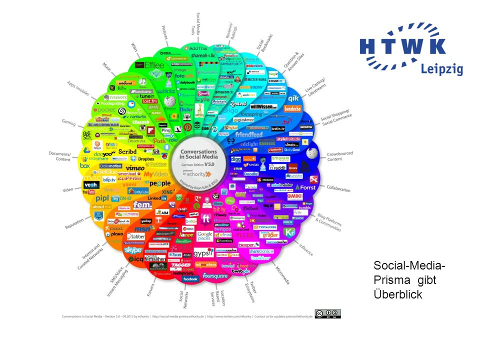Social-Media- Prisma gibt Überblick