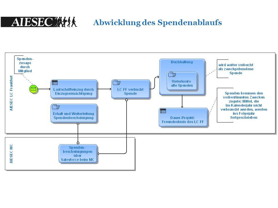 1.iGCDP Projekt 2.Mitgliederbezuschussung Einsatz der Mittel für 2014