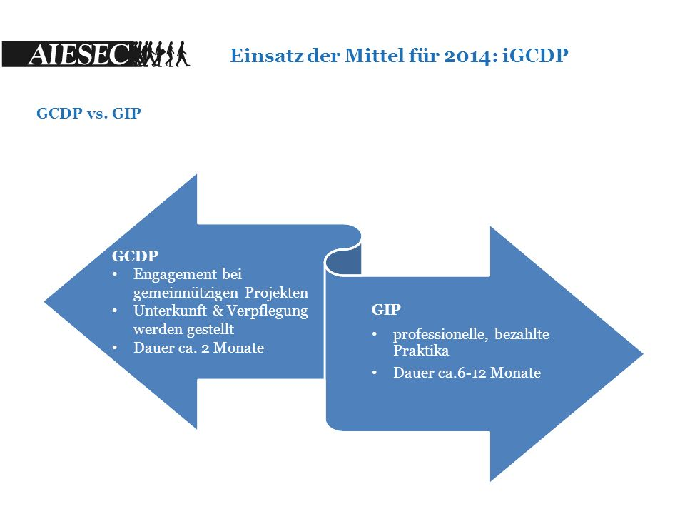 GCDP Engagement bei gemeinnützigen Projekten Unterkunft & Verpflegung werden gestellt Dauer ca.
