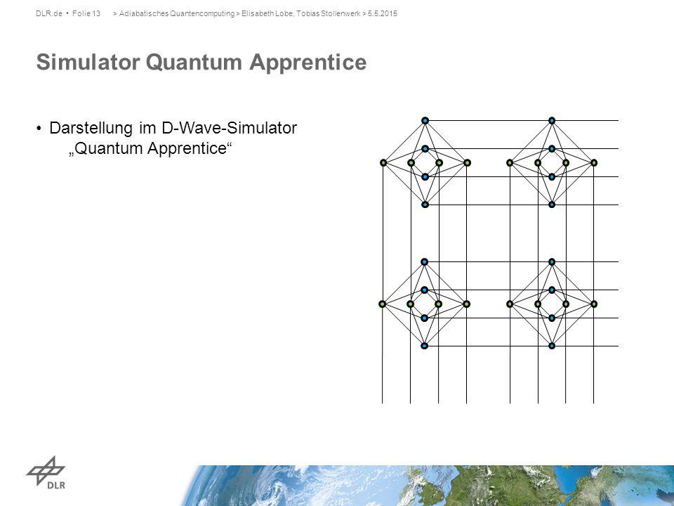 Simulator Quantum Apprentice DLR.de Folie 13> Adiabatisches Quantencomputing > Elisabeth Lobe, Tobias Stollenwerk > 5.5.2015 Darstellung im D-Wave-Sim