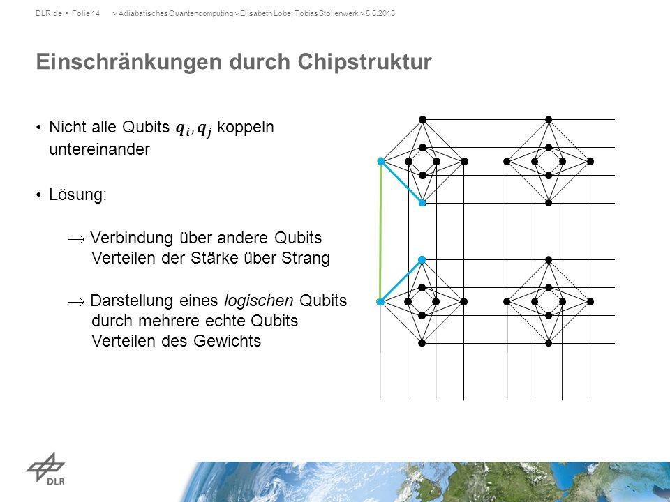 Einschränkungen durch Chipstruktur DLR.de Folie 14> Adiabatisches Quantencomputing > Elisabeth Lobe, Tobias Stollenwerk > 5.5.2015