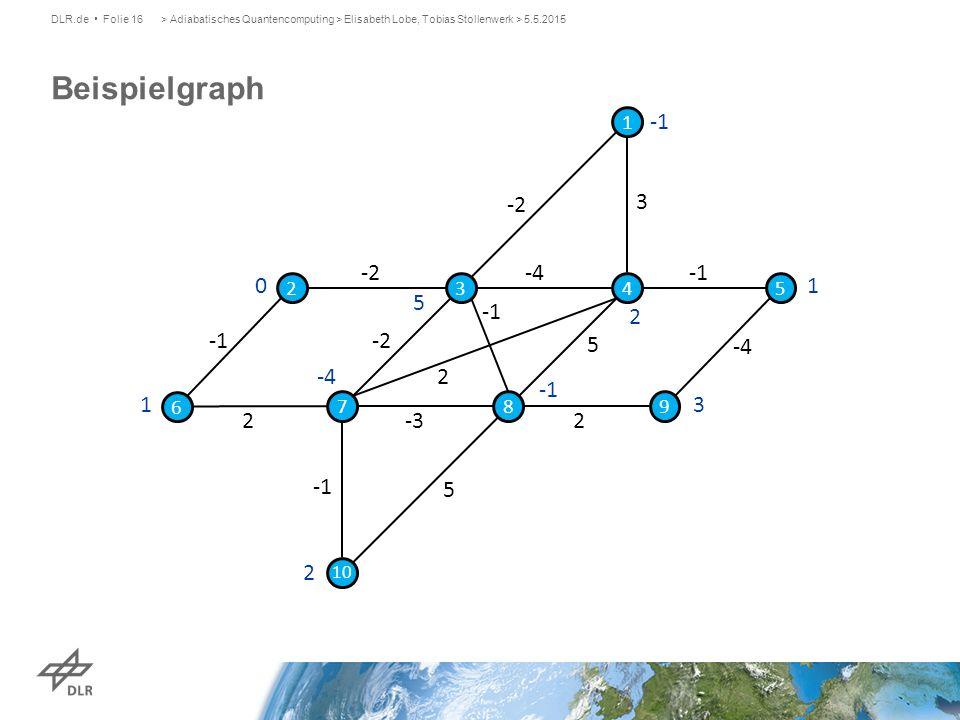 Beispielgraph DLR.de Folie 16> Adiabatisches Quantencomputing > Elisabeth Lobe, Tobias Stollenwerk > 5.5.2015 0 5 2 1 3 2 -4 1 -2 3 -4 2 -2 2 5 2 -4 -