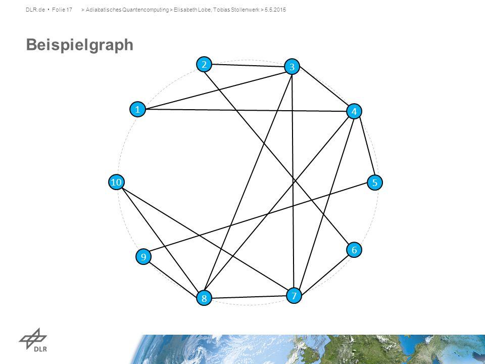 Beispielgraph DLR.de Folie 17> Adiabatisches Quantencomputing > Elisabeth Lobe, Tobias Stollenwerk > 5.5.2015 1 7 4 10 3 8 6 9 2 5