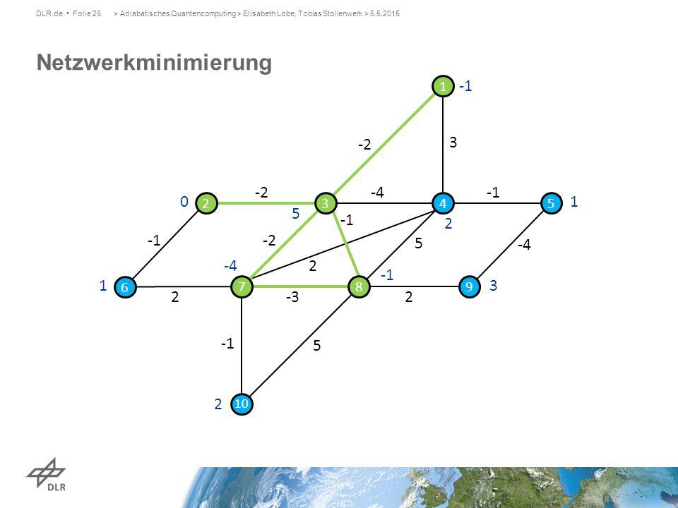 Netzwerkminimierung DLR.de Folie 25> Adiabatisches Quantencomputing > Elisabeth Lobe, Tobias Stollenwerk > 5.5.2015 0 5 2 1 3 2 -4 1 -2 3 -4 2 -2 2 5