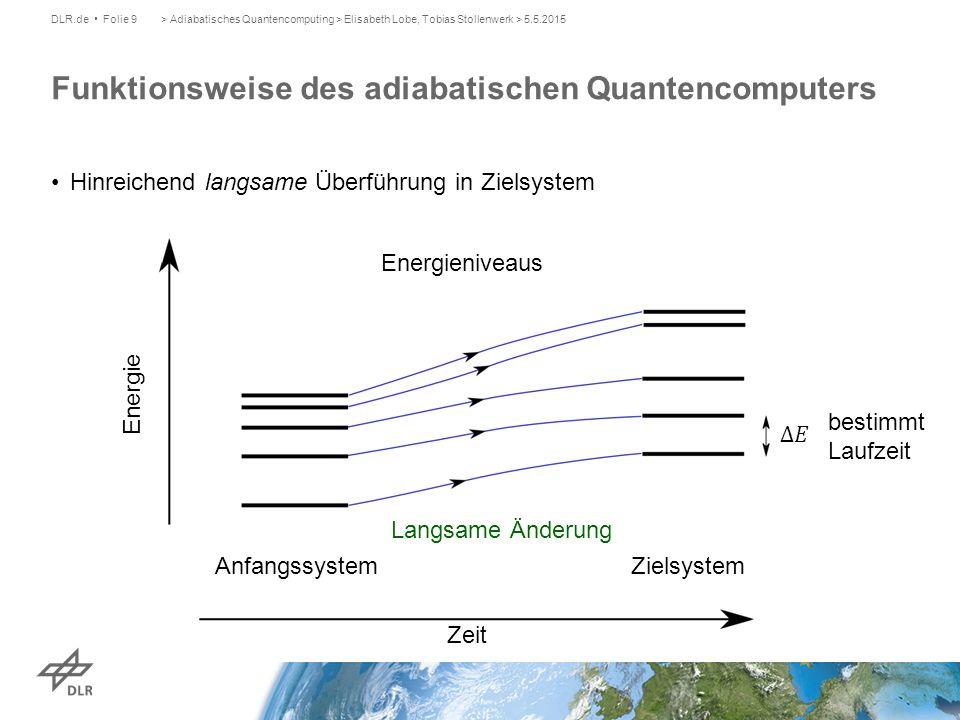 Cliquenproblem auf Quantencomputer DLR.de Folie 20> Adiabatisches Quantencomputing > Elisabeth Lobe, Tobias Stollenwerk > 5.5.2015 1 7 4 10 3 8 6 9 2 5 Komplementgraph