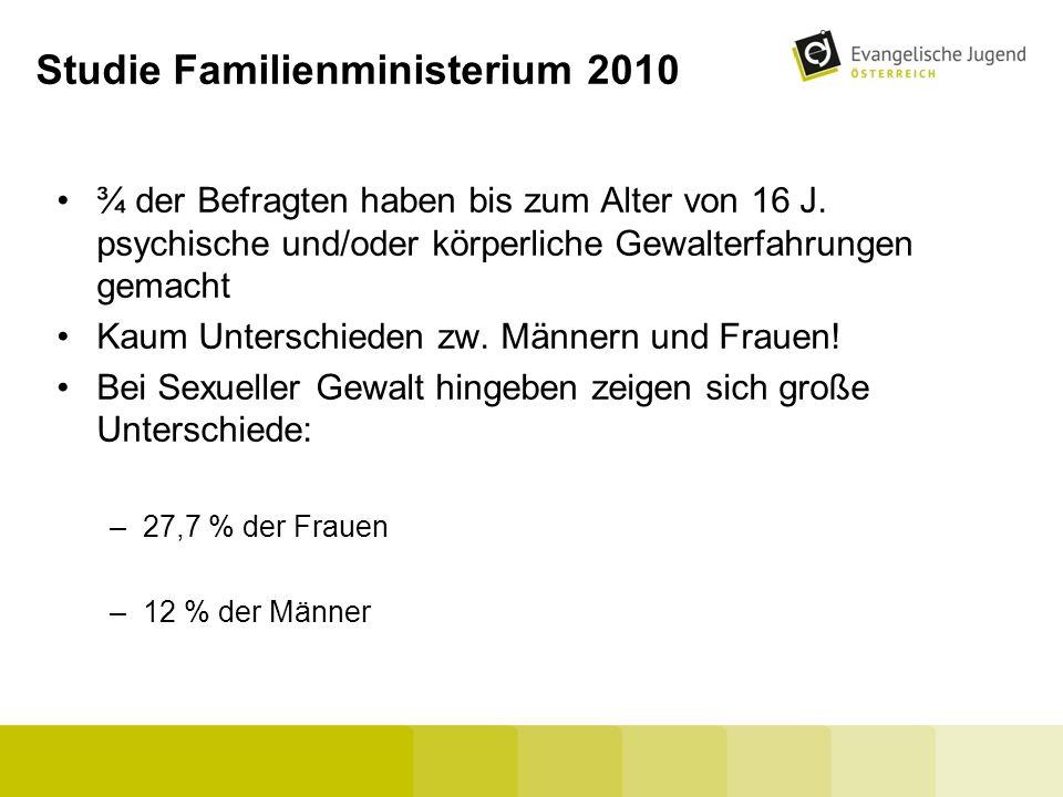 Studie Familienministerium 2010 ¾ der Befragten haben bis zum Alter von 16 J. psychische und/oder körperliche Gewalterfahrungen gemacht Kaum Unterschi