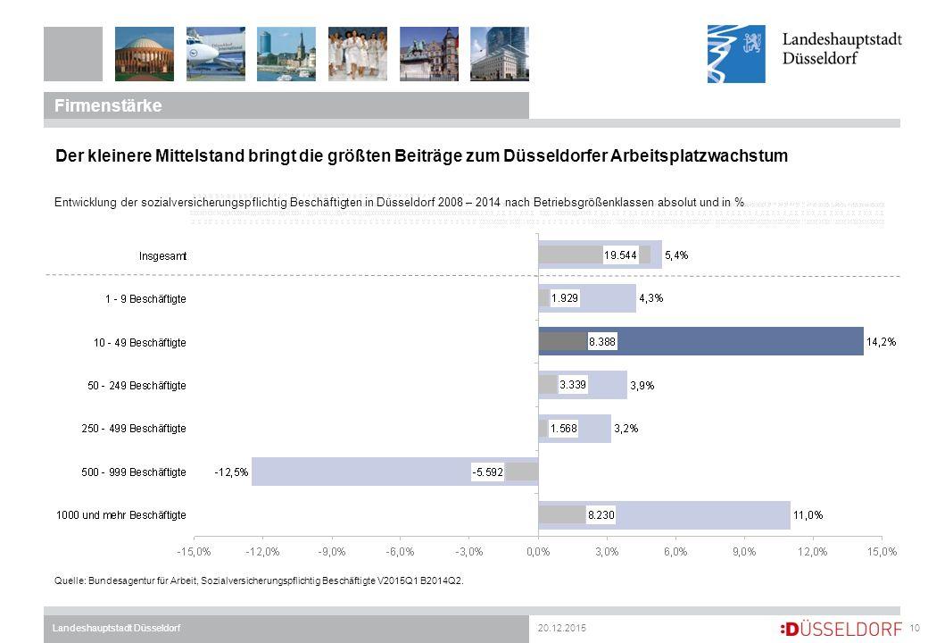 20.12.2015Landeshauptstadt Düsseldorf Firmenstärke 10 Der kleinere Mittelstand bringt die größten Beiträge zum Düsseldorfer Arbeitsplatzwachstum Entwi