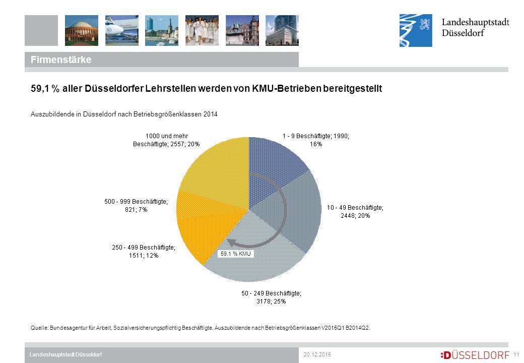 20.12.2015Landeshauptstadt Düsseldorf Firmenstärke 11 59,1 % aller Düsseldorfer Lehrstellen werden von KMU-Betrieben bereitgestellt Auszubildende in D
