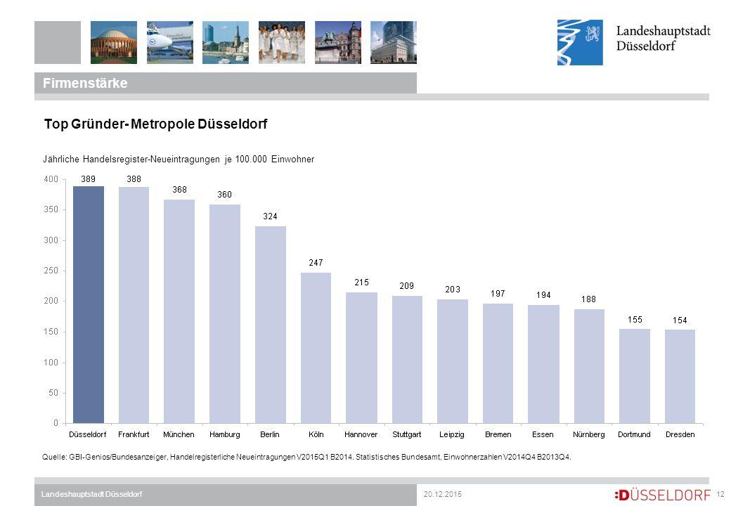 20.12.2015Landeshauptstadt Düsseldorf Firmenstärke 12 Top Gründer- Metropole Düsseldorf Jährliche Handelsregister-Neueintragungen je 100.000 Einwohner