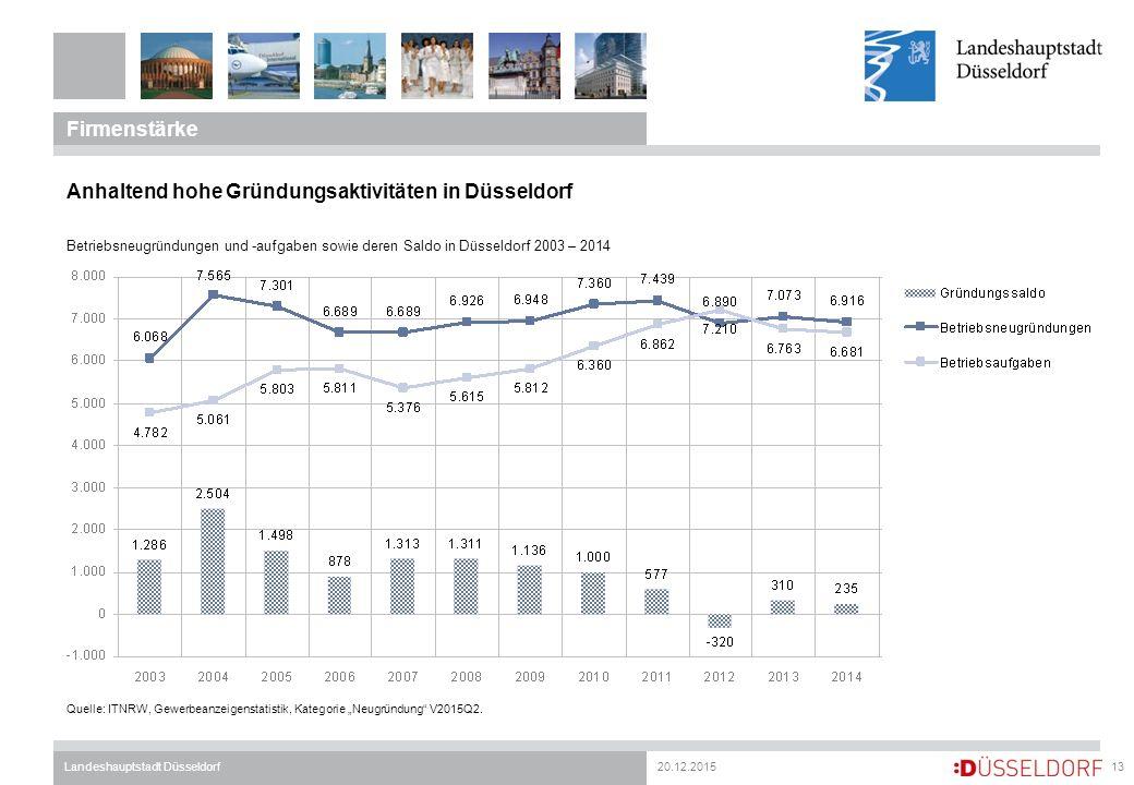 "20.12.2015Landeshauptstadt Düsseldorf Firmenstärke 13 Quelle: ITNRW, Gewerbeanzeigenstatistik, Kategorie ""Neugründung"" V2015Q2. Anhaltend hohe Gründun"
