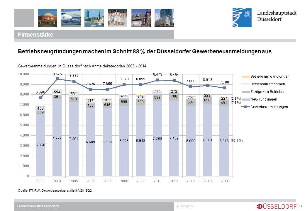 20.12.2015Landeshauptstadt Düsseldorf Firmenstärke 14 Quelle: ITNRW, Gewerbeanzeigenstatistik V2015Q2. Betriebsneugründungen machen im Schnitt 88 % de