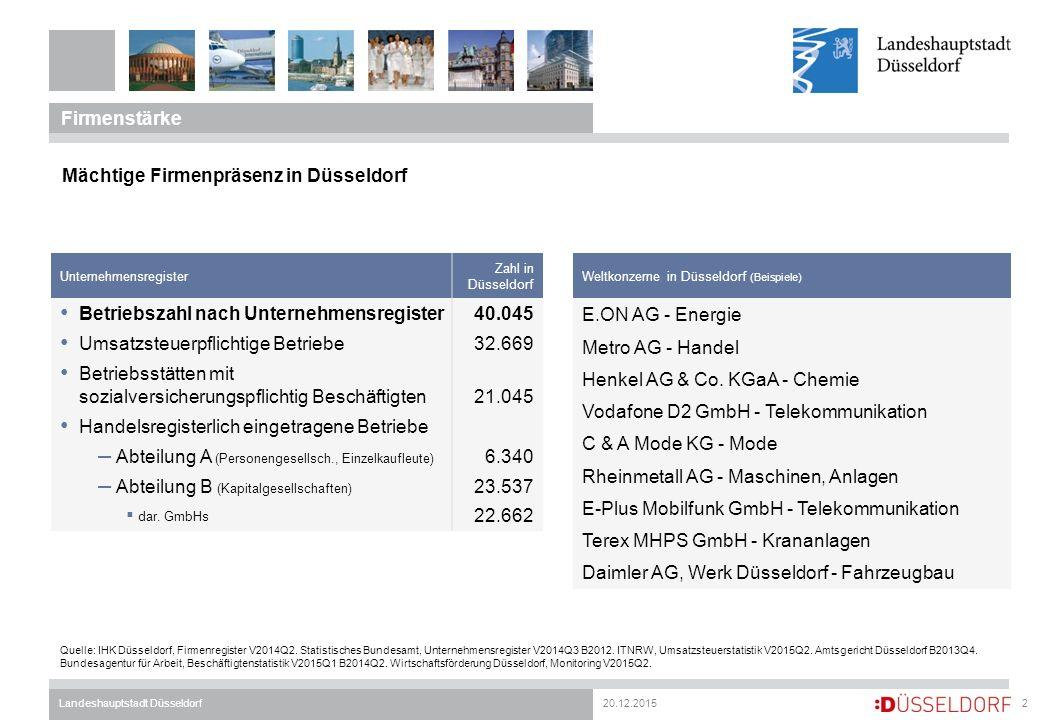 20.12.2015Landeshauptstadt Düsseldorf Firmenstärke 2 Mächtige Firmenpräsenz in Düsseldorf Unternehmensregister Zahl in Düsseldorf Betriebszahl nach Unternehmensregister40.045 Umsatzsteuerpflichtige Betriebe32.669 Betriebsstätten mit sozialversicherungspflichtig Beschäftigten 21.045 Handelsregisterlich eingetragene Betriebe – Abteilung A (Personengesellsch., Einzelkaufleute) 6.340 – Abteilung B (Kapitalgesellschaften) 23.537  dar.