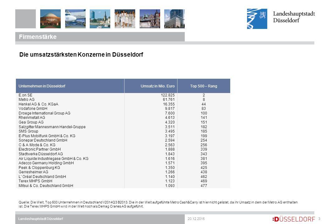 20.12.2015Landeshauptstadt Düsseldorf Firmenstärke 3 Die umsatzstärksten Konzerne in Düsseldorf Quelle: Die Welt, Top 500 Unternehmen in Deutschland V2014Q3 B2013.