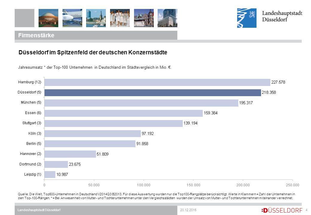 20.12.2015Landeshauptstadt Düsseldorf Firmenstärke 4 Düsseldorf im Spitzenfeld der deutschen Konzernstädte Jahresumsatz * der Top-100 Unternehmen in Deutschland im Städtevergleich in Mio.