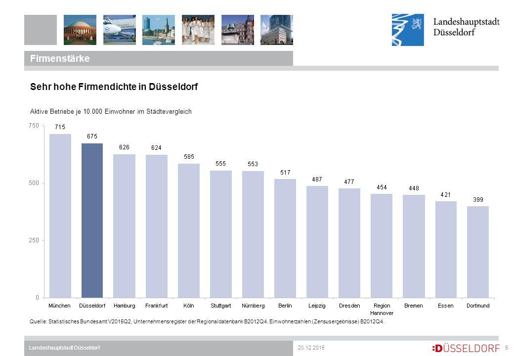 20.12.2015Landeshauptstadt Düsseldorf Firmenstärke 5 Sehr hohe Firmendichte in Düsseldorf Aktive Betriebe je 10.000 Einwohner im Städtevergleich Quelle: Statistisches Bundesamt V2015Q2, Unternehmensregister der Regionaldatenbank B2012Q4.