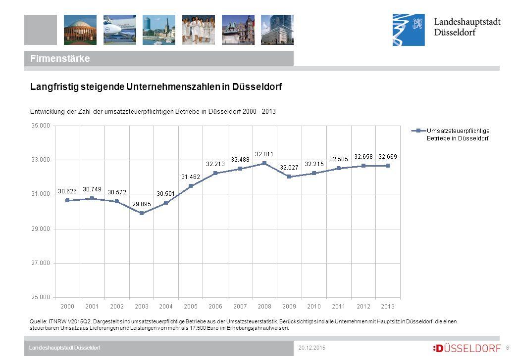20.12.2015Landeshauptstadt Düsseldorf Firmenstärke 6 Langfristig steigende Unternehmenszahlen in Düsseldorf Entwicklung der Zahl der umsatzsteuerpflic