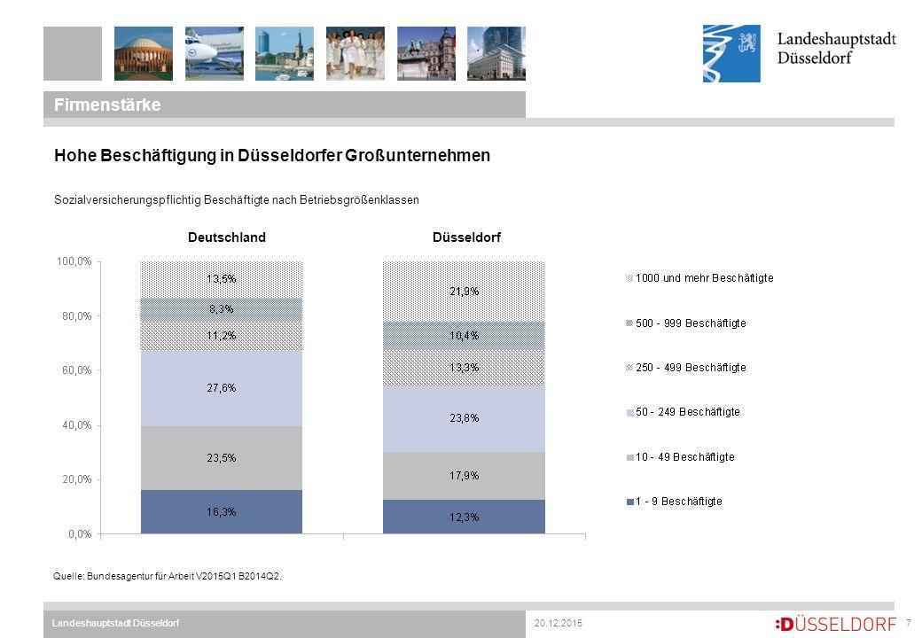 20.12.2015Landeshauptstadt Düsseldorf Firmenstärke 7 Sozialversicherungspflichtig Beschäftigte nach Betriebsgrößenklassen Quelle: Bundesagentur für Arbeit V2015Q1 B2014Q2.