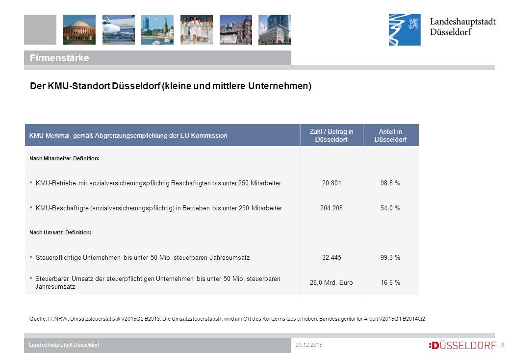20.12.2015Landeshauptstadt Düsseldorf Firmenstärke 9 Der KMU-Standort Düsseldorf (kleine und mittlere Unternehmen) Quelle: IT.NRW, Umsatzsteuerstatistik V2015Q2 B2013.