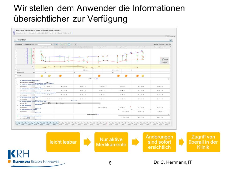 Dr. C. Herrmann, IT Wir stellen dem Anwender die Informationen übersichtlicher zur Verfügung 8 leicht lesbar Nur aktive Medikamente Änderungen sind so