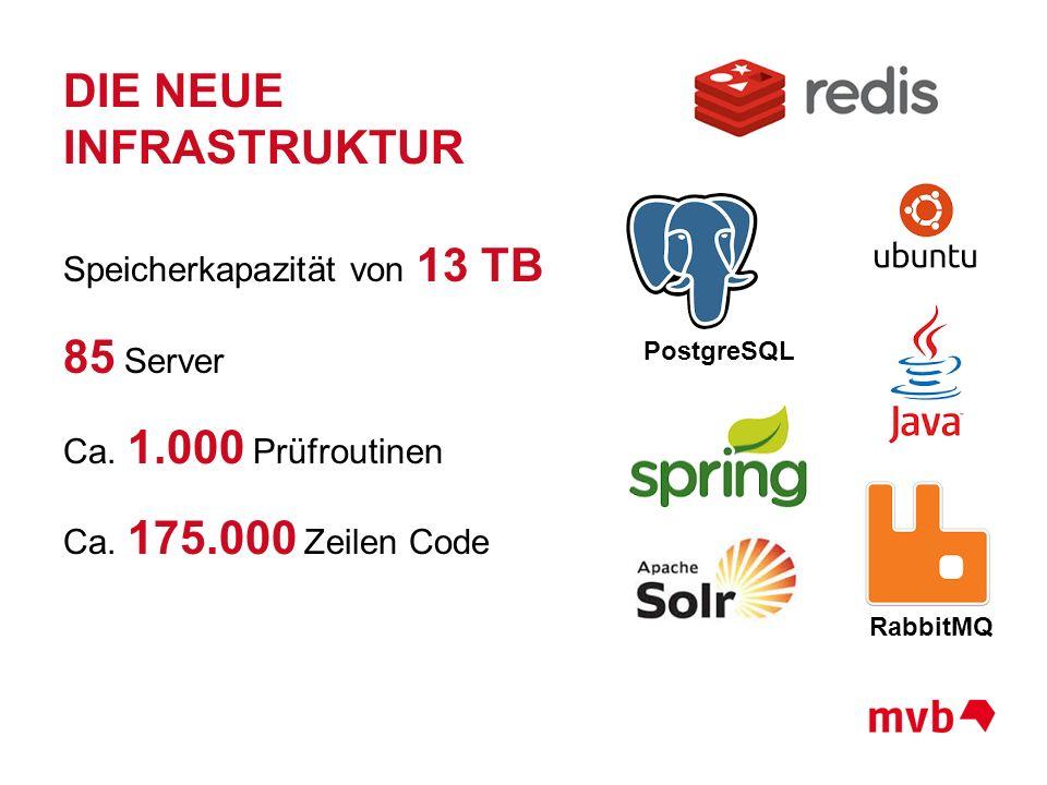 DIE NEUE INFRASTRUKTUR Speicherkapazität von 13 TB 85 Server Ca. 1.000 Prüfroutinen Ca. 175.000 Zeilen Code RabbitMQ PostgreSQL
