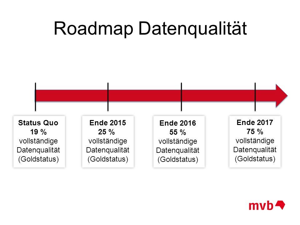 Roadmap Datenqualität Status Quo 19 % vollständige Datenqualität (Goldstatus) Ende 2015 25 % vollständige Datenqualität (Goldstatus) Ende 2016 55 % vo