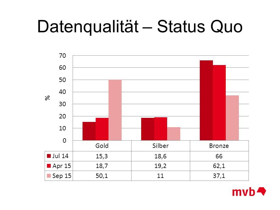 Datenqualität – Status Quo April 2015 57,0% 93,9% 75,3% 95,1% 92,1% 47,4% 68,6% 12,9% April 2015 57,0% 93,9% 75,3% 95,1% 92,1% 47,4% 68,6% 12,9%