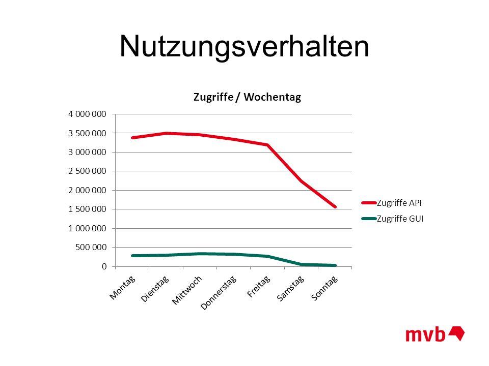 Nutzungsverhalten April 2015 57,0% 93,9% 75,3% 95,1% 92,1% 47,4% 68,6% 12,9%