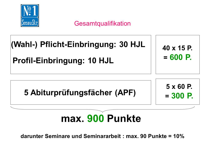 Gesamtqualifikation (Wahl-) Pflicht-Einbringung: 30 HJL Profil-Einbringung: 10 HJL 40 x 15 P. = 600 P. 5 Abiturprüfungsfächer (APF) 5 x 60 P. = 300 P.