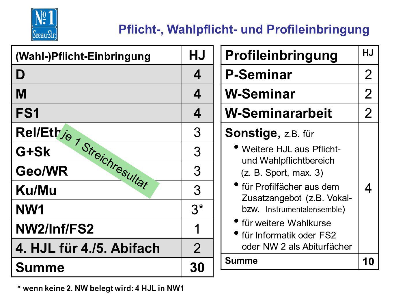 Pflicht-, Wahlpflicht- und Profileinbringung (Wahl-)Pflicht-Einbringung HJ D 4 M 4 FS1 4 Rel/Eth 3 G+Sk 3 Geo/WR 3 Ku/Mu 3 NW1 3* NW2/Inf/FS2 1 4.