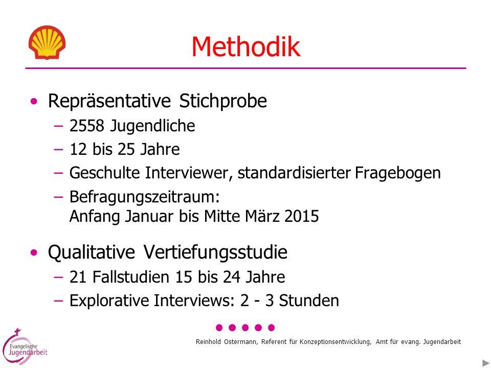 Reinhold Ostermann, Referent für Konzeptionsentwicklung, Amt für evang. Jugendarbeit Methodik Repräsentative Stichprobe –2558 Jugendliche –12 bis 25 J