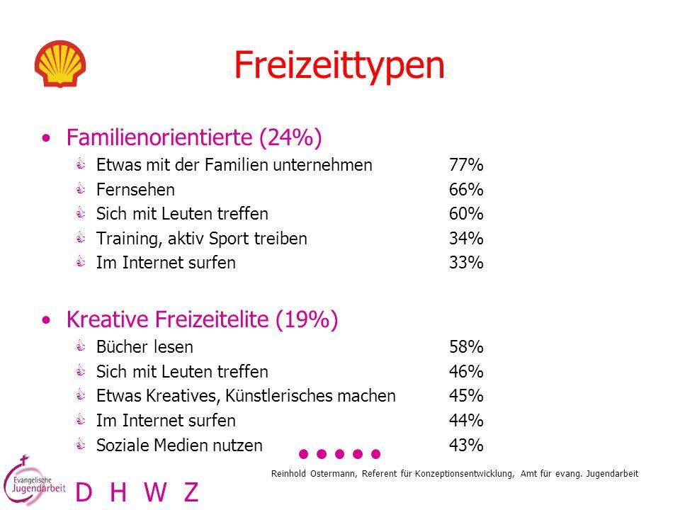 Reinhold Ostermann, Referent für Konzeptionsentwicklung, Amt für evang. Jugendarbeit Freizeittypen Familienorientierte (24%)  Etwas mit der Familien