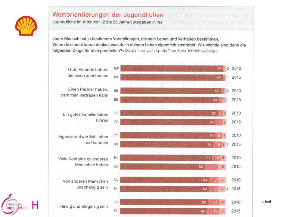Reinhold Ostermann, Referent für Konzeptionsentwicklung im Amt für evang. Jugendarbeit Wertorientierungen H