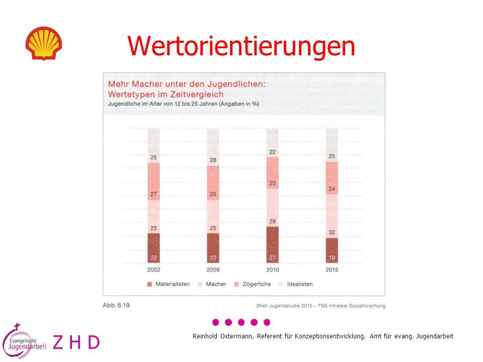 Reinhold Ostermann, Referent für Konzeptionsentwicklung, Amt für evang. Jugendarbeit Wertorientierungen Z H D