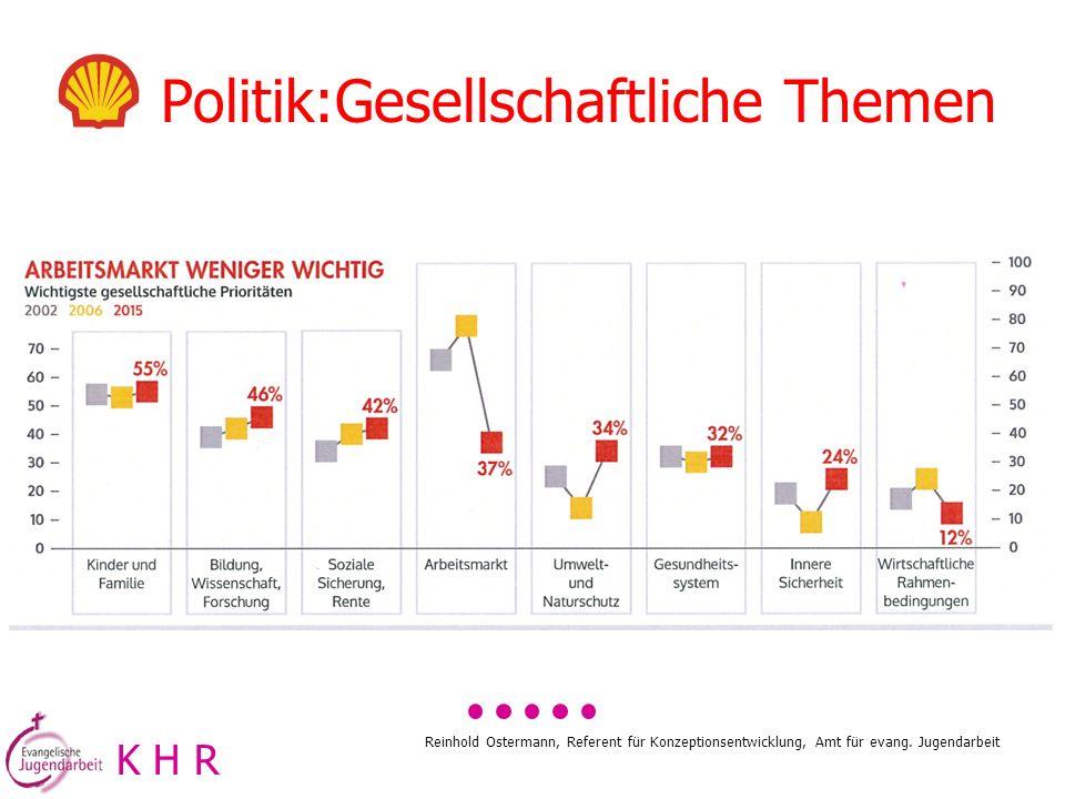 Reinhold Ostermann, Referent für Konzeptionsentwicklung, Amt für evang. Jugendarbeit Politik:Gesellschaftliche Themen K H R