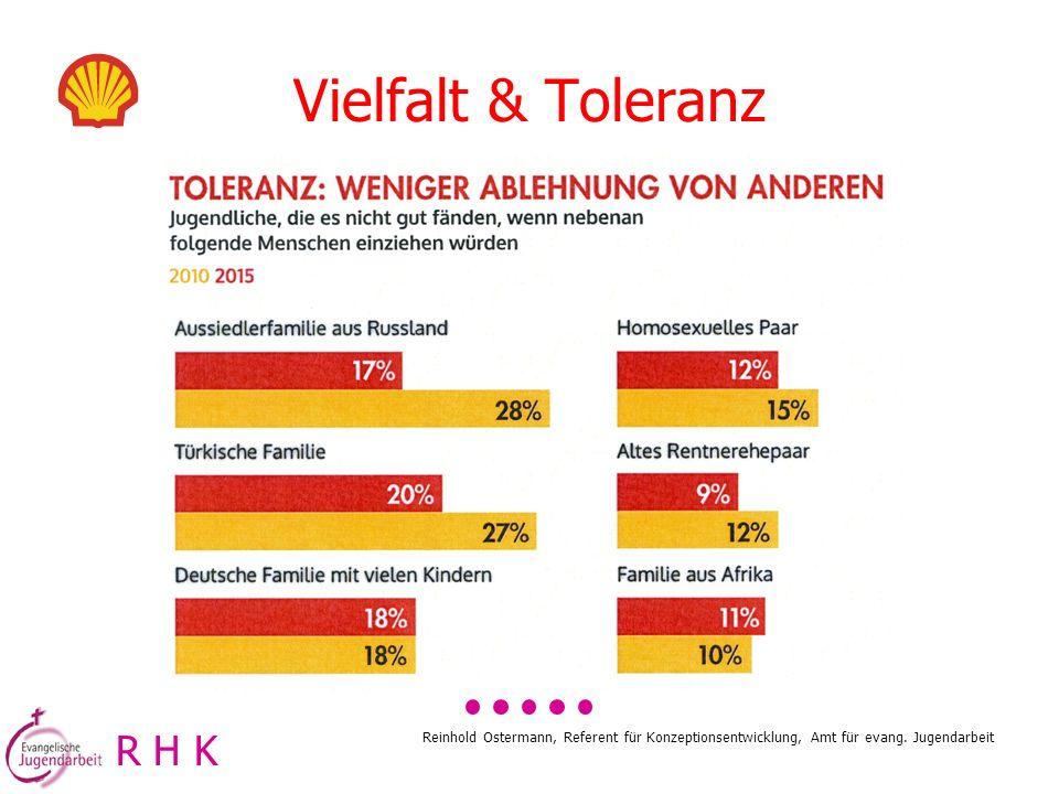 Reinhold Ostermann, Referent für Konzeptionsentwicklung, Amt für evang. Jugendarbeit R H K Vielfalt & Toleranz
