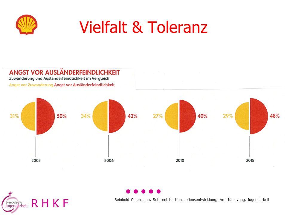 Reinhold Ostermann, Referent für Konzeptionsentwicklung, Amt für evang. Jugendarbeit R H K F Vielfalt & Toleranz