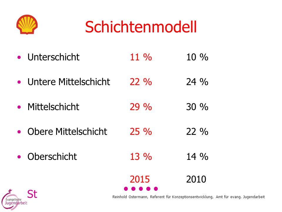 Reinhold Ostermann, Referent für Konzeptionsentwicklung, Amt für evang. Jugendarbeit Unterschicht11 %10 % Untere Mittelschicht22 %24 % Mittelschicht29